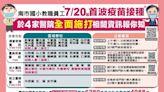 台南小學教師明開打疫苗 國高中教職員7/25後施打