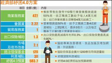 〈財經週報-紓困4.0〉110行商業服務業 每位員工補助4萬 - 自由財經