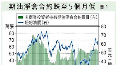 綠色能源變革加速 油價未宜樂觀