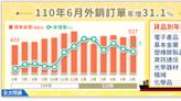 外銷訂單連16紅,6月、Q2及上半年均為同期高