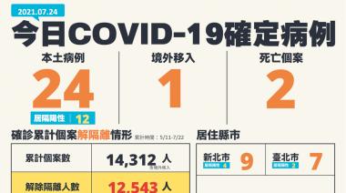 今增24例本土病例 2人死亡