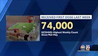 North Carolina sees increase in vaccinations amid delta variant surge
