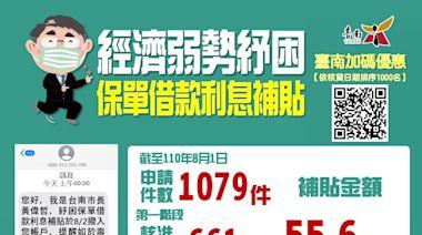 紓困保單借款利息補貼 臺南8/2首波核發55.6萬661人受惠 | 蕃新聞