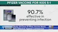 Pfizer Says COVID-19 Vaccine More Than 90% Effective At Protecting Kids