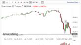 油價重挫拖累 美股道瓊期貨崩1300點