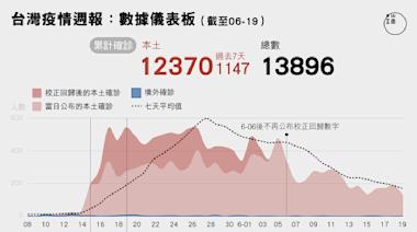 疫情週報:台灣疫情數據儀表板,柯文哲宣布台北市或不再每日公布數據