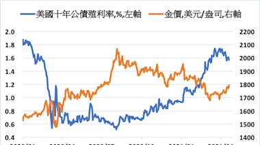 美債殖利率觸頂回落以及通膨升高將會有利於金價