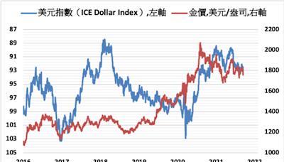 美元及美債殖利率上揚 金價本週或面臨多頭保衛戰
