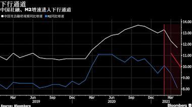 中國金融觀察:信貸成長駛入下行通道 緊信用主要在房地產領域