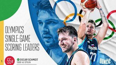 「他不是個正常球員」Luka Doncic的東京奧運初體驗,獲阿根廷教練、Luis Scola與Manu Ginobili盛讚