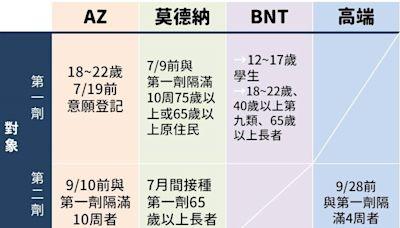 「4大疫苗」時間表一張圖看懂!BNT9/20開放預約 來看何時輪到你