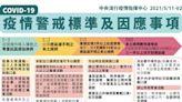 陳時中:若圍堵失敗 疫情警戒不排除很快進入三級