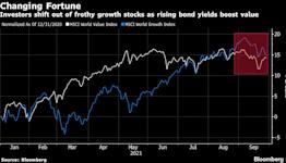Stocks Slump Amid Senate Hearing as Yields Surge: Markets Wrap