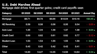 買房買車推動美國家庭債務餘額創新高 但信用卡的下降令人困惑