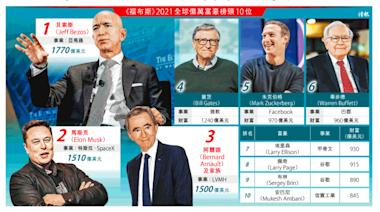 全球富豪身家102萬億破頂 貝索斯四連冠 畢非德五強不入