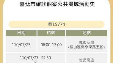 台北公布1確診個案足跡4天換3旅館 曾住宿城市商旅、怡品商旅、華大飯店