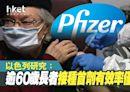 【輝瑞疫苗】以色列研究:逾60歲長者接種首劑有效率僅33% - 香港經濟日報 - 即時新聞頻道 - 國際形勢 - 環球社會熱點