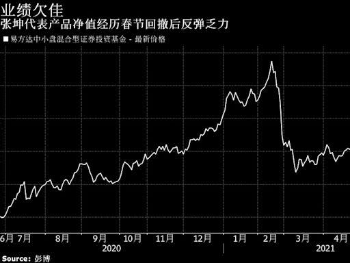中國股市首位千億基金經理業績失色 震盪市持久吸引散戶難度升高