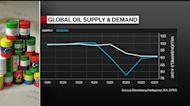 OPEC+ Needs to Keep Lid on Oil Supply, Says Analyst Sen