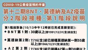 第十二輪第BNT第一劑18日起開放預約
