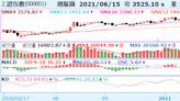 《陸股》滬指微跌0.01%、守半年線,週K呈連三黑