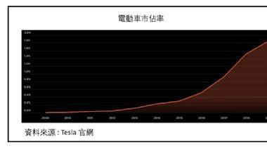 電動車時代來臨 ? 電動車概念股 投資懶人包 : 電池、充電設備