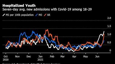 新冠疫情在美國南部疫苗接種率低下的州正在反彈 年輕人住院人數激增