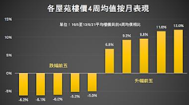 港樓一周漲0.48% 御龍山近期升逾一成