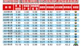 「房價仍會持續上漲!」買方積極進場,多頭格局穩定,9月住展風向球亮綠燈-風傳媒