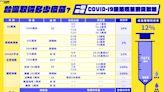 COVAX無疫苗可分 台灣也只能乾等