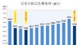 台灣數位廣告市場趨勢:觀察受疫情影響的美國與日本廣告市場