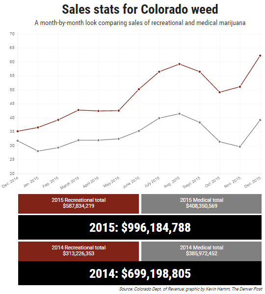 ... 2016 at 540 × 600 in colorado-marijuana-sales-2015-chart