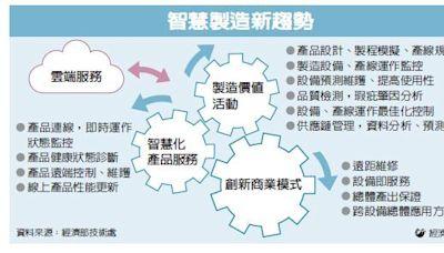 產業追蹤/智慧製造 驅動新產品發展
