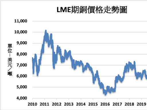 《金屬》擔憂大陸需求放緩 LME基本金屬多數下跌