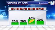 Slight chance of showers across SE Texas today