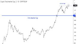 Market Wrap: Bitcoin Holds Above $60K as Crypto Market Cap Reaches New High