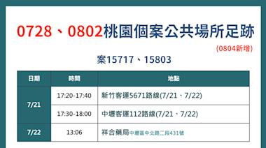 快訊》桃園+1本土 新增確診足跡連2天搭乘2客運路線