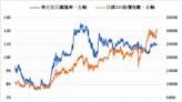 《日股》擔憂緩解以及美股帶動 日經指數上漲逾2%