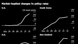 Bond Market Sends Growth Warning to Hawkish Central Banks