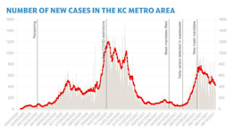 Rolling average for new COVID-19 cases in KC metro on slow but steady decline