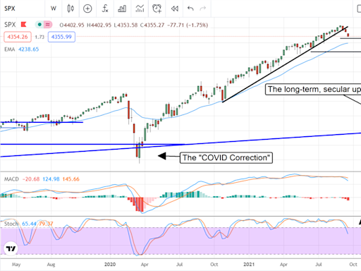 How Deep Can This Stock Market Correction Go?