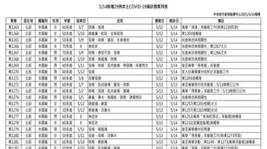 COVID-19/創新高!新增29例本土病例,萬華區茶藝館累計23例、蘆洲獅累計25例、7例尚查無相關性
