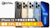 iPhone 13 只得 23%日本人有意入手!大容量是主要賣點? - ezone.hk - 科技焦點 - iPhone