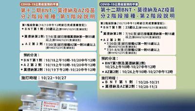 第12輪疫苗採兩階段接種 指揮中心公布開放預約時間