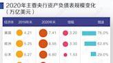 解碼四大央行的2020:歐美日擴張出「兩個美聯儲」,中國小幅擴表11.7%