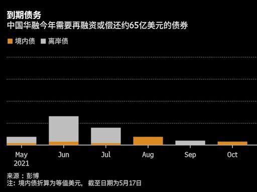 中國華融獲得國有大行流動性支持 至少8月前可足額兌付到期債券