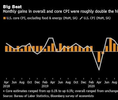 聯儲會多位高管本週相繼發言 異口同聲稱通貨膨脹是「暫時的」