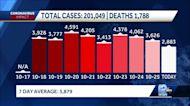 Coronavirus in Wisconsin: 2,883 new cases