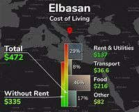 Cost of Living in Elbasan, Albania: median prices & living ...