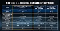 Intel Core i9: Price, release date, specs, features and FAQs ...